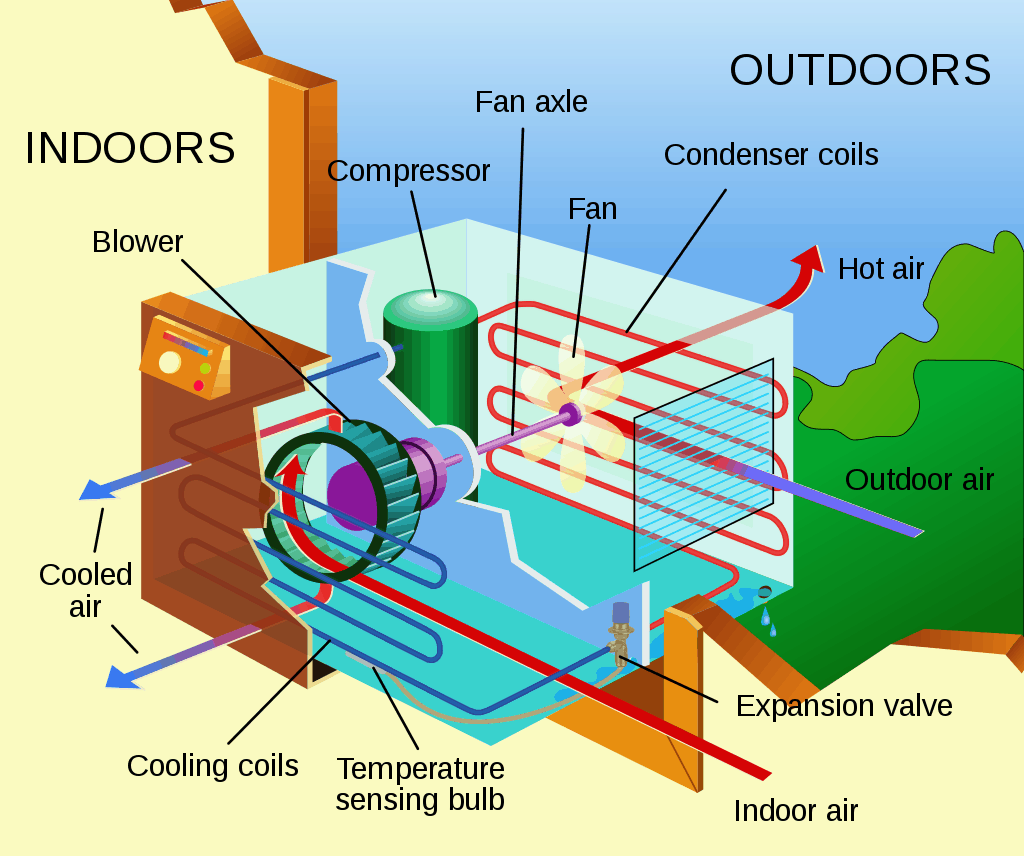 How Do Ductless Air Conditioners Work